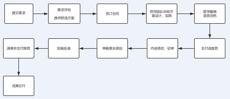 SCI定制服务流程